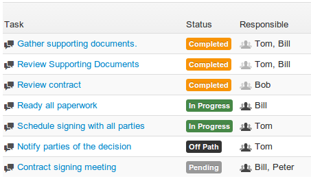 view completed and uncompleted tasks