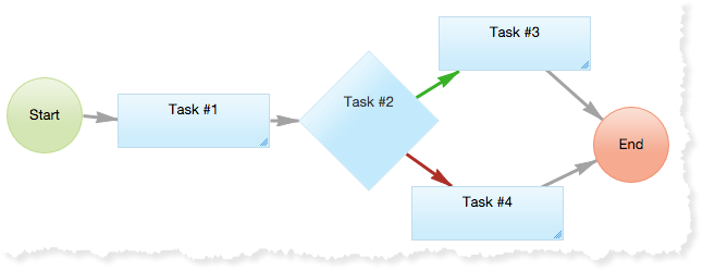 Decision workflows