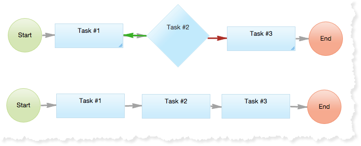 SComparing a reject task with a simple  workflow