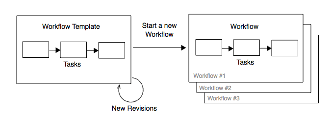 Workflow Creation Process